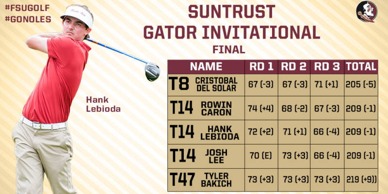 Well-Played Final Day Gives #FSUGolf Fourth Place in Gainesville