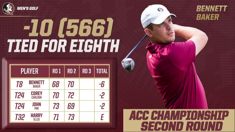 Men's Golf Tied for Eighth at ACCs
