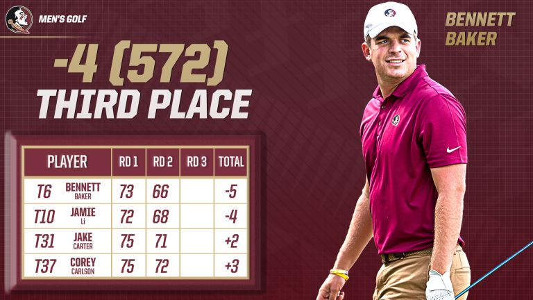 Baker's 66 Puts Men's Golf in Third
