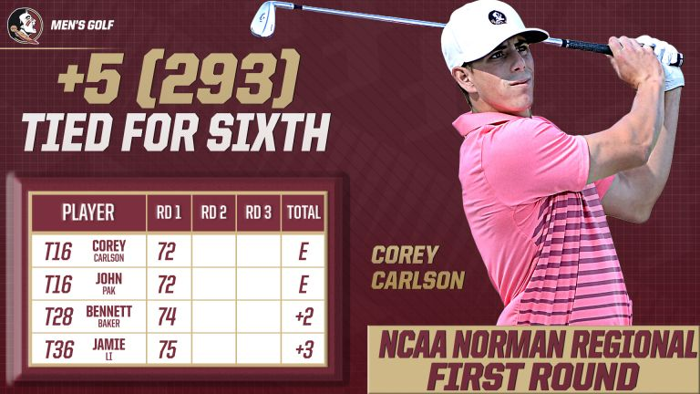Men's Golf Tied for Sixth in Norman