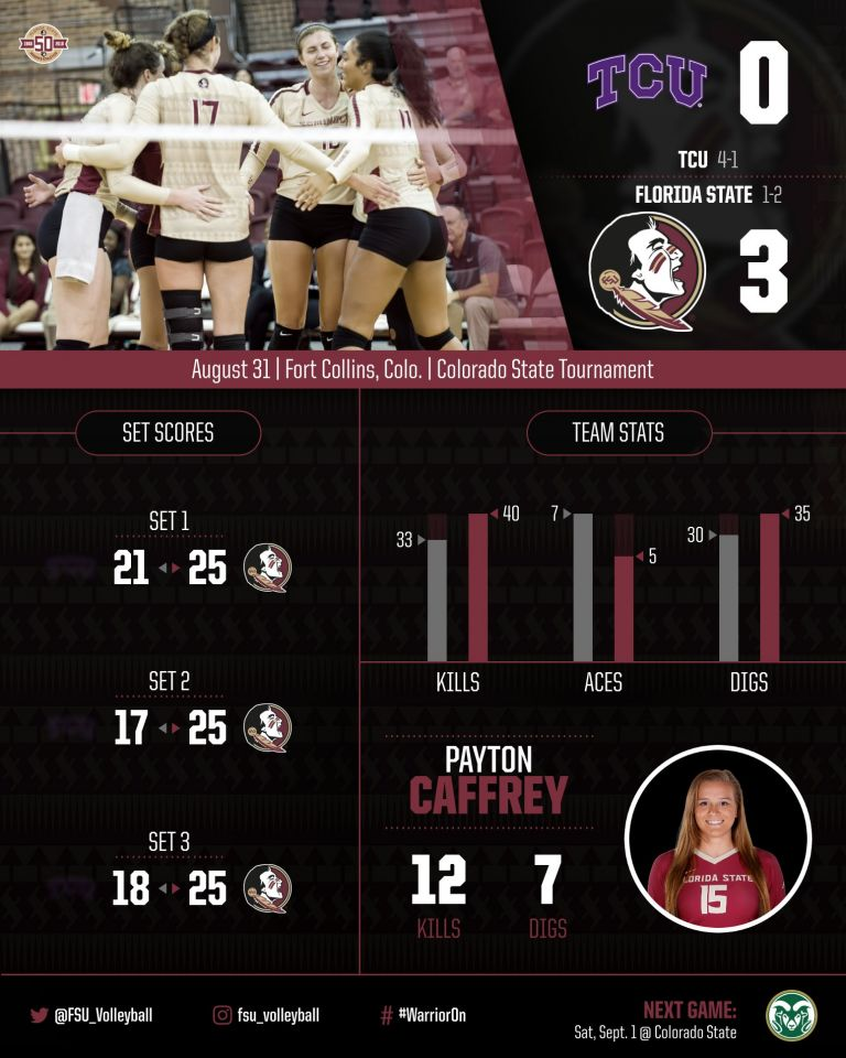 Front Row Comes Together as Volleyball Sweeps TCU
