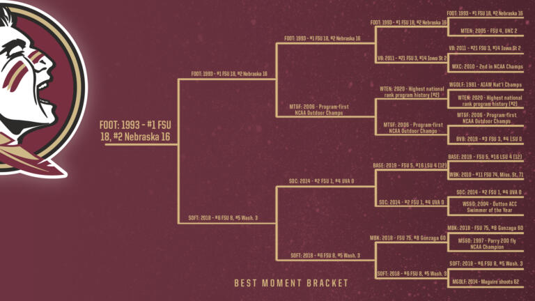 Best-of-the-Best All-Time Bracket